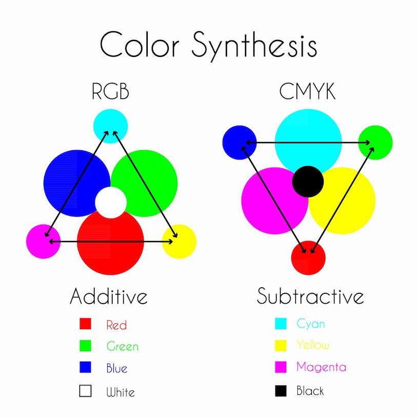 Was ist ein Farbraum?